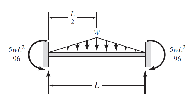Fixed End Beam With Triangular Load